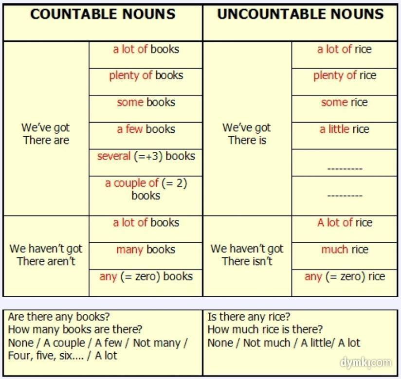 countable nouns and uncountable nouns To answer the questions how much and how many certain quantifiers can be used with countable nouns (friends, cups, people), others with uncountable nouns (sugar.